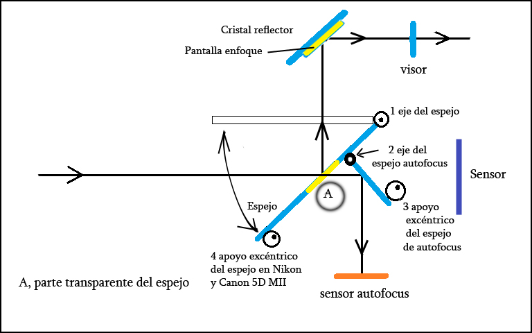 mecanismo posicion 1